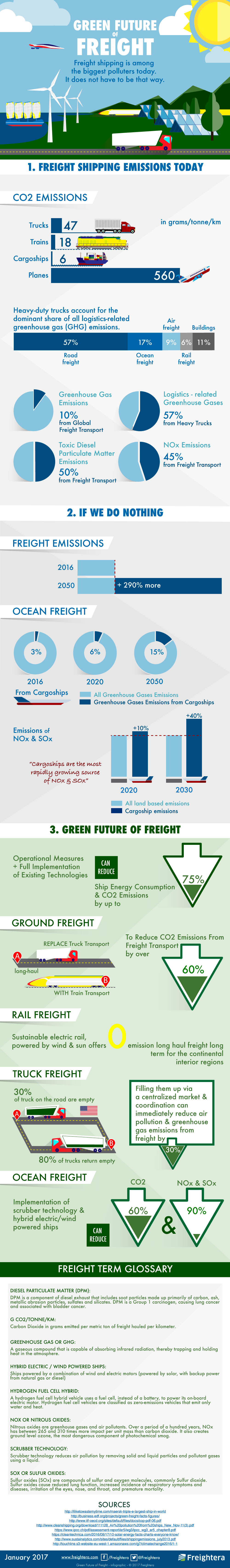 Green future of freight - Infographic - PORTOCARGO - International Transport - International Transport of Goods - freight forwarding